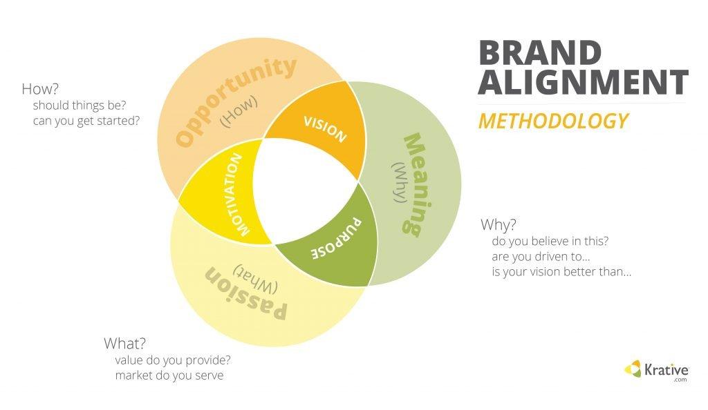 Krative Brand Methodology for Brand Alignment